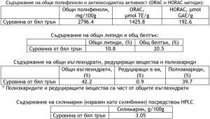 бял-трън-научни-данни